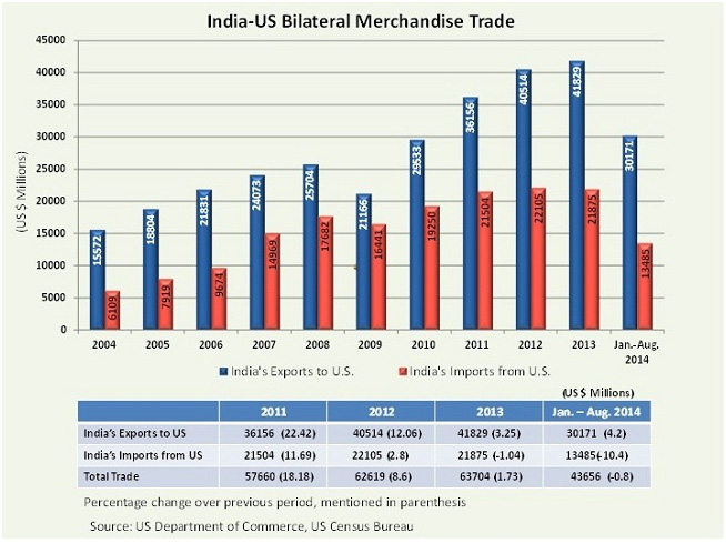 India_US_Bilateral_Trade